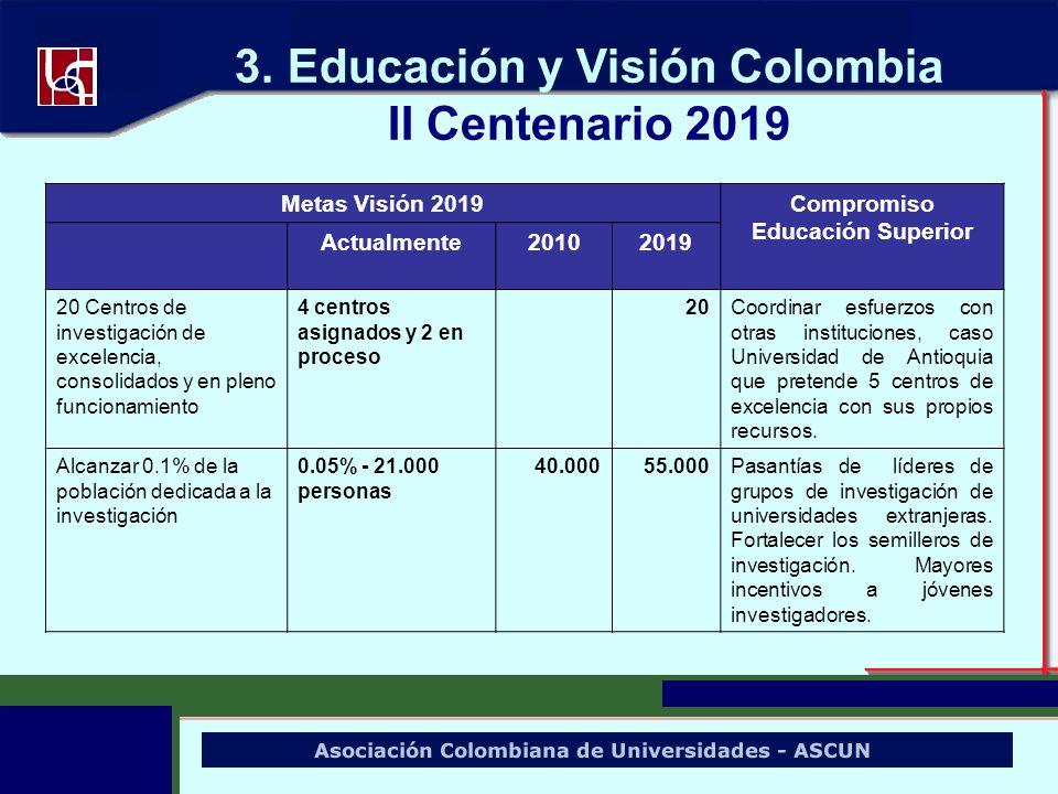 3. Educación y Visión Colombia II Centenario 2019 Metas Visión 2019Compromiso Educación Superior Actualmente20102019 20 Centros de investigación de ex
