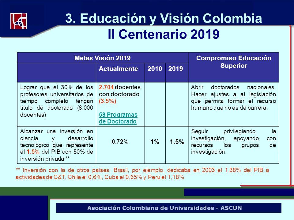 3. Educación y Visión Colombia II Centenario 2019 Metas Visión 2019Compromiso Educación Superior Actualmente20102019 Lograr que el 30% de los profesor