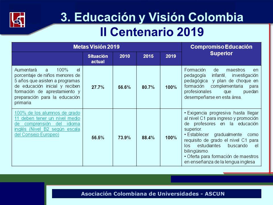 3. Educación y Visión Colombia II Centenario 2019 Metas Visión 2019Compromiso Educación Superior Situación actual 201020152019 Aumentará a 100% el por