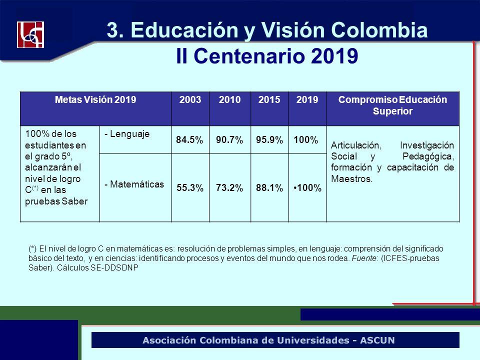 3. Educación y Visión Colombia II Centenario 2019 Metas Visión 20192003201020152019Compromiso Educación Superior 100% de los estudiantes en el grado 5