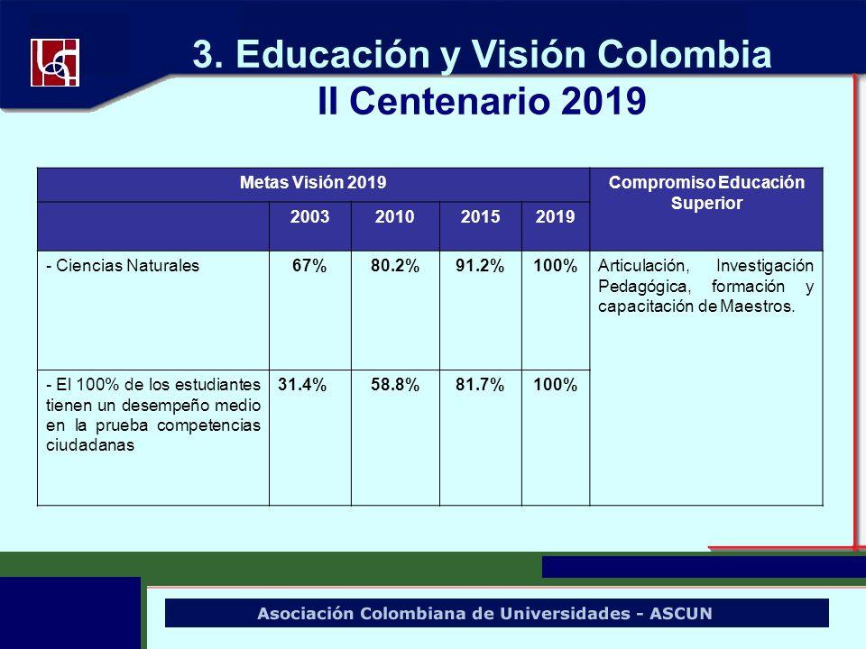 3. Educación y Visión Colombia II Centenario 2019 Metas Visión 2019Compromiso Educación Superior 2003201020152019 - Ciencias Naturales67%80.2%91.2%100
