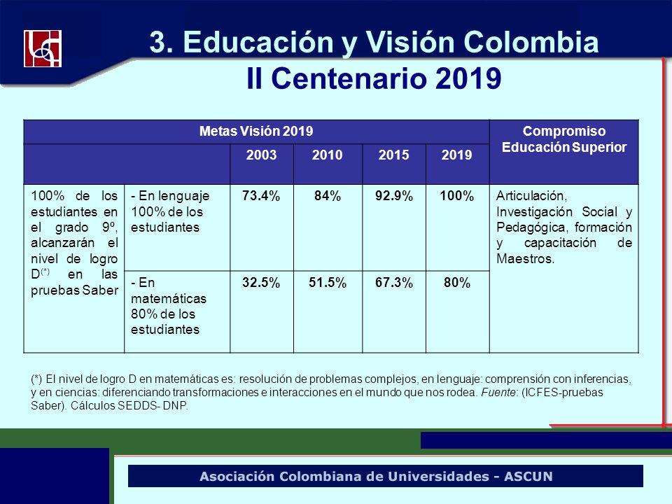 3. Educación y Visión Colombia II Centenario 2019 Metas Visión 2019Compromiso Educación Superior 2003201020152019 100% de los estudiantes en el grado