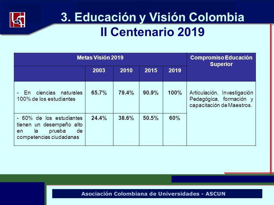 3. Educación y Visión Colombia II Centenario 2019 Metas Visión 2019Compromiso Educación Superior 2003201020152019 - En ciencias naturales 100% de los