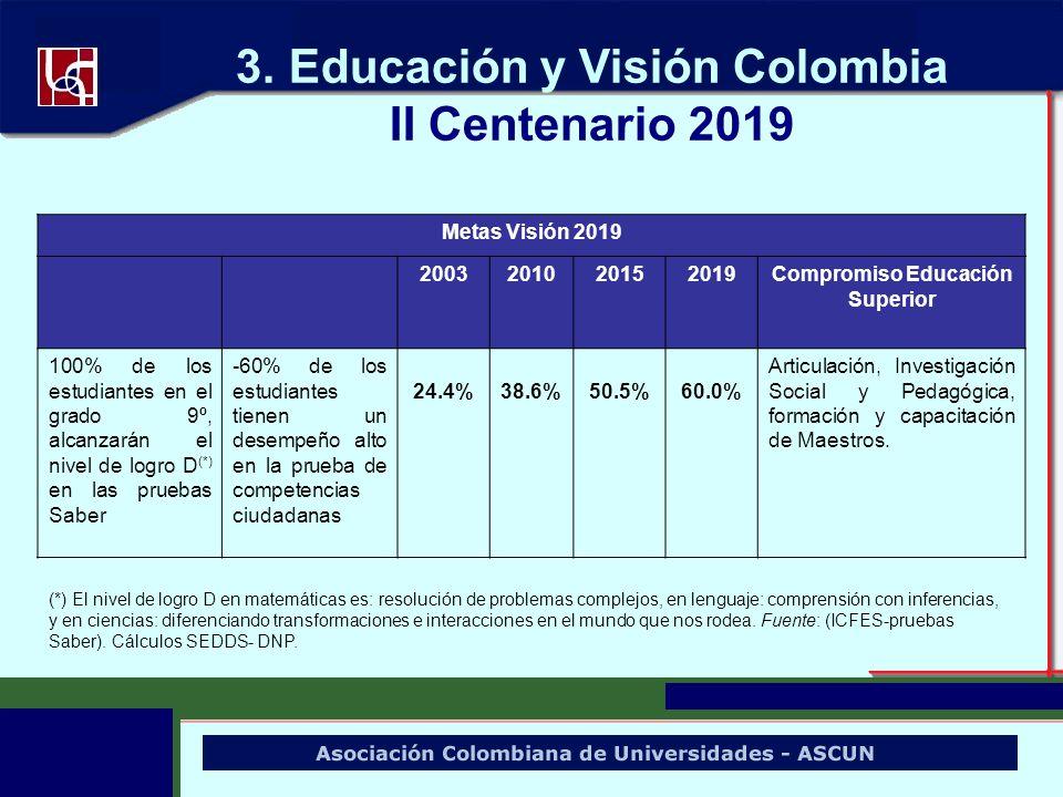 3. Educación y Visión Colombia II Centenario 2019 Metas Visión 2019 2003201020152019Compromiso Educación Superior 100% de los estudiantes en el grado