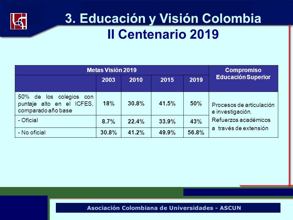 3. Educación y Visión Colombia II Centenario 2019 Metas Visión 2019Compromiso Educación Superior 2003201020152019 50% de los colegios con puntaje alto