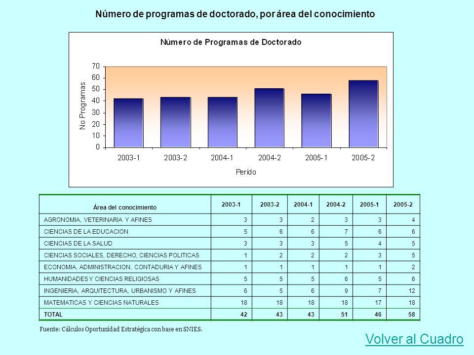 Número de programas de doctorado, por área del conocimiento Área del conocimiento 2003-12003-22004-12004-22005-12005-2 AGRONOMIA, VETERINARIA Y AFINES
