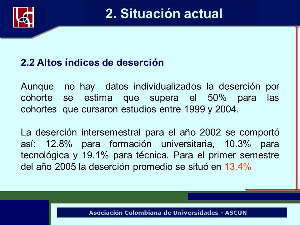 2. Situación actual 2.2 Altos índices de deserción Aunque no hay datos individualizados la deserción por cohorte se estima que supera el 50% para las