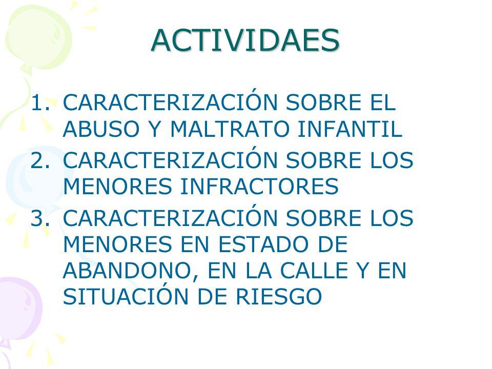 ACTIVIDAES 1.CARACTERIZACIÓN SOBRE EL ABUSO Y MALTRATO INFANTIL 2.CARACTERIZACIÓN SOBRE LOS MENORES INFRACTORES 3.CARACTERIZACIÓN SOBRE LOS MENORES EN ESTADO DE ABANDONO, EN LA CALLE Y EN SITUACIÓN DE RIESGO