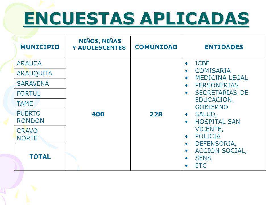 ENCUESTAS APLICADAS MUNICIPIO NI Ñ OS, NI Ñ AS Y ADOLESCENTES COMUNIDADENTIDADES ARAUCA 400228 ICBF COMISARIA MEDICINA LEGAL PERSONERIAS SECRETARIAS DE EDUCACION, GOBIERNO SALUD, HOSPITAL SAN VICENTE, POLICIA DEFENSORIA, ACCION SOCIAL, SENA ETC ARAUQUITA SARAVENA FORTUL TAME PUERTO RONDON CRAVO NORTE TOTAL
