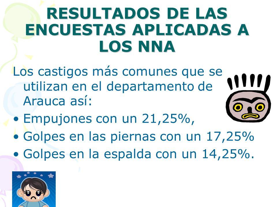 RESULTADOS DE LAS ENCUESTAS APLICADAS A LOS NNA Los castigos más comunes que se utilizan en el departamento de Arauca así: Empujones con un 21,25%, Golpes en las piernas con un 17,25% Golpes en la espalda con un 14,25%.