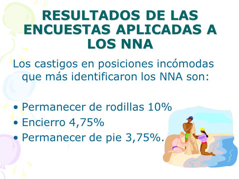 RESULTADOS DE LAS ENCUESTAS APLICADAS A LOS NNA Los castigos en posiciones incómodas que más identificaron los NNA son: Permanecer de rodillas 10% Enc