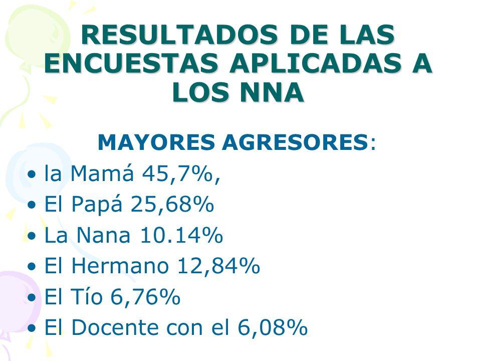 RESULTADOS DE LAS ENCUESTAS APLICADAS A LOS NNA MAYORES AGRESORES: la Mamá 45,7%, El Papá 25,68% La Nana 10.14% El Hermano 12,84% El Tío 6,76% El Docente con el 6,08%