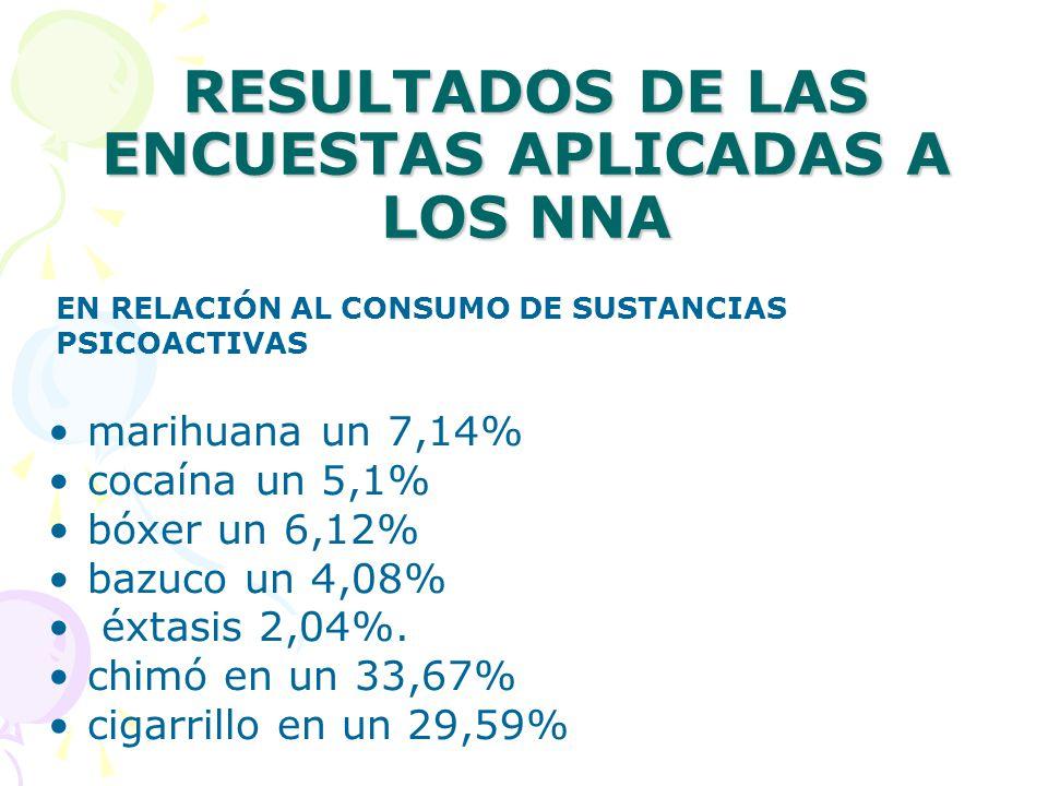 RESULTADOS DE LAS ENCUESTAS APLICADAS A LOS NNA marihuana un 7,14% cocaína un 5,1% bóxer un 6,12% bazuco un 4,08% éxtasis 2,04%. chimó en un 33,67% ci