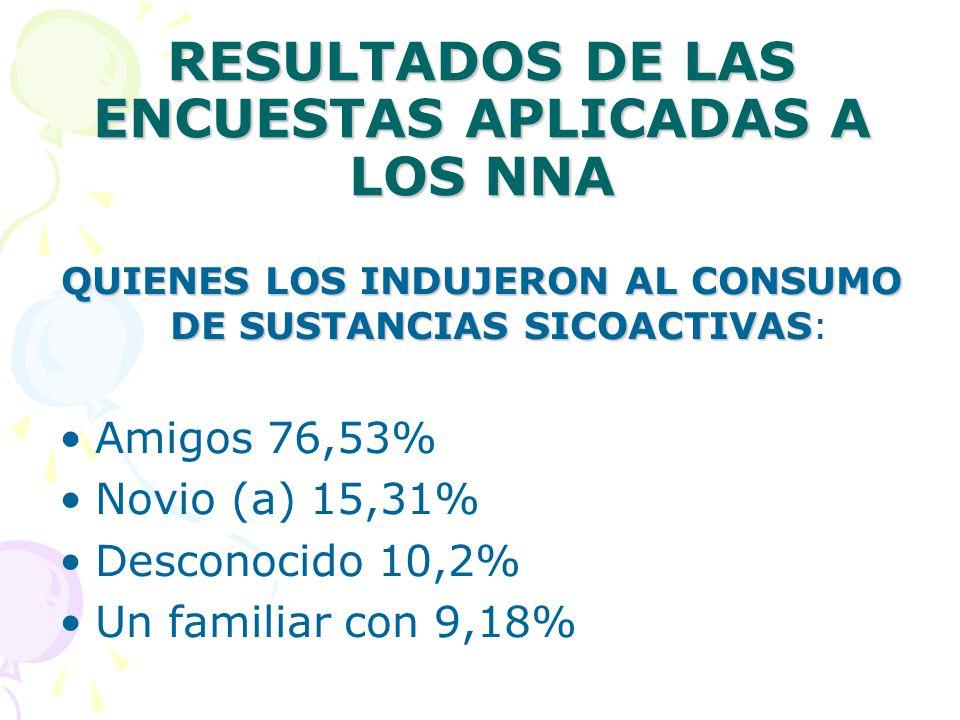 RESULTADOS DE LAS ENCUESTAS APLICADAS A LOS NNA QUIENES LOS INDUJERON AL CONSUMO DE SUSTANCIAS SICOACTIVAS QUIENES LOS INDUJERON AL CONSUMO DE SUSTANCIAS SICOACTIVAS: Amigos 76,53% Novio (a) 15,31% Desconocido 10,2% Un familiar con 9,18%
