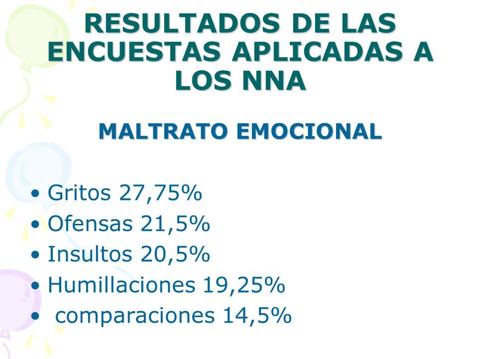 RESULTADOS DE LAS ENCUESTAS APLICADAS A LOS NNA MALTRATO EMOCIONAL Gritos 27,75% Ofensas 21,5% Insultos 20,5% Humillaciones 19,25% comparaciones 14,5%