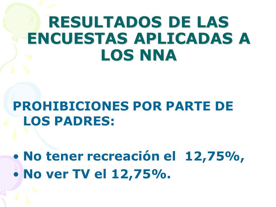 RESULTADOS DE LAS ENCUESTAS APLICADAS A LOS NNA PROHIBICIONES POR PARTE DE LOS PADRES: No tener recreación el 12,75%, No ver TV el 12,75%.