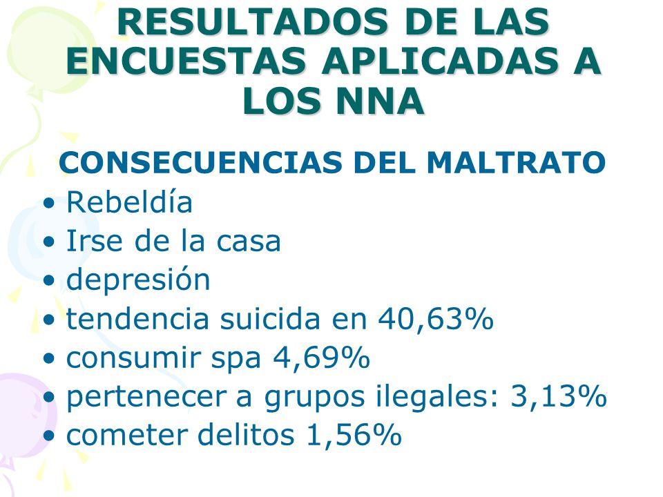RESULTADOS DE LAS ENCUESTAS APLICADAS A LOS NNA CONSECUENCIAS DEL MALTRATO Rebeldía Irse de la casa depresión tendencia suicida en 40,63% consumir spa 4,69% pertenecer a grupos ilegales: 3,13% cometer delitos 1,56%