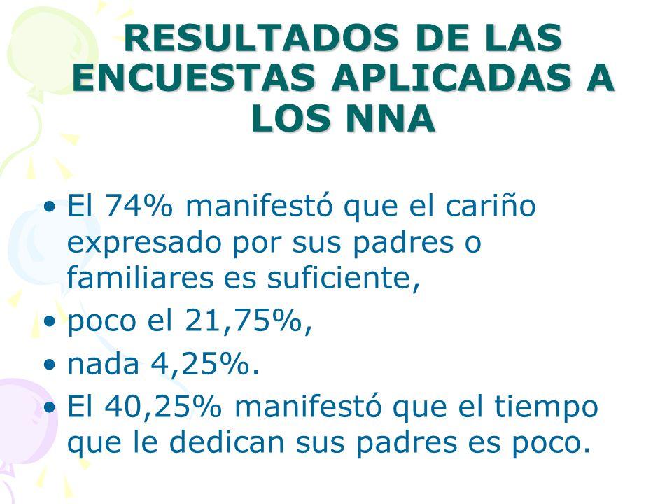 RESULTADOS DE LAS ENCUESTAS APLICADAS A LOS NNA El 74% manifestó que el cariño expresado por sus padres o familiares es suficiente, poco el 21,75%, nada 4,25%.