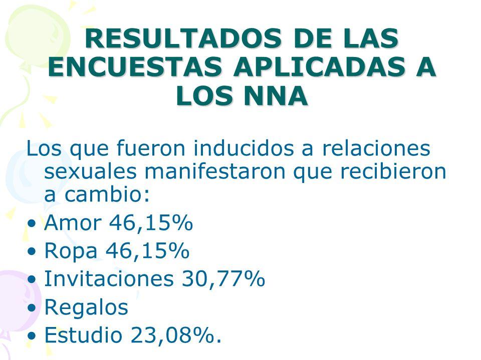 RESULTADOS DE LAS ENCUESTAS APLICADAS A LOS NNA Los que fueron inducidos a relaciones sexuales manifestaron que recibieron a cambio: Amor 46,15% Ropa 46,15% Invitaciones 30,77% Regalos Estudio 23,08%.