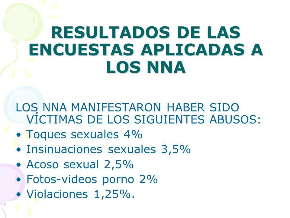 RESULTADOS DE LAS ENCUESTAS APLICADAS A LOS NNA LOS NNA MANIFESTARON HABER SIDO VÍCTIMAS DE LOS SIGUIENTES ABUSOS: Toques sexuales 4% Insinuaciones sexuales 3,5% Acoso sexual 2,5% Fotos-videos porno 2% Violaciones 1,25%.