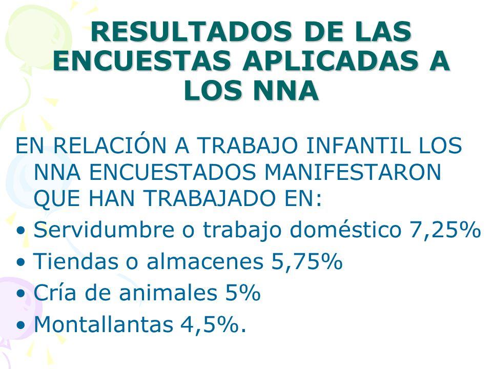 RESULTADOS DE LAS ENCUESTAS APLICADAS A LOS NNA EN RELACIÓN A TRABAJO INFANTIL LOS NNA ENCUESTADOS MANIFESTARON QUE HAN TRABAJADO EN: Servidumbre o trabajo doméstico 7,25% Tiendas o almacenes 5,75% Cría de animales 5% Montallantas 4,5%.