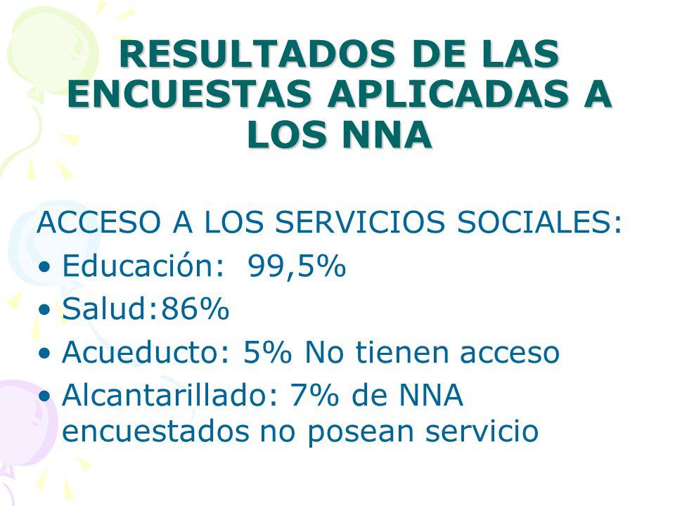 RESULTADOS DE LAS ENCUESTAS APLICADAS A LOS NNA ACCESO A LOS SERVICIOS SOCIALES: Educación: 99,5% Salud:86% Acueducto: 5% No tienen acceso Alcantarillado: 7% de NNA encuestados no posean servicio
