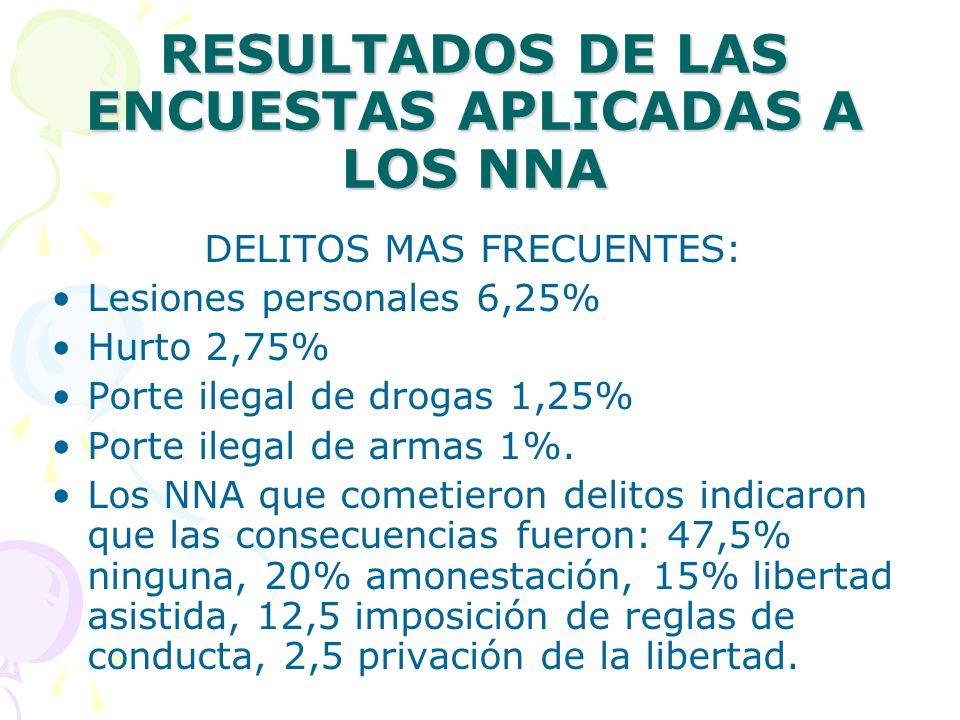 RESULTADOS DE LAS ENCUESTAS APLICADAS A LOS NNA DELITOS MAS FRECUENTES: Lesiones personales 6,25% Hurto 2,75% Porte ilegal de drogas 1,25% Porte ilegal de armas 1%.