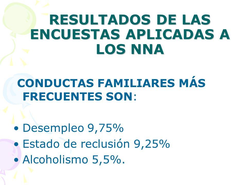 RESULTADOS DE LAS ENCUESTAS APLICADAS A LOS NNA CONDUCTAS FAMILIARES MÁS FRECUENTES SON: Desempleo 9,75% Estado de reclusión 9,25% Alcoholismo 5,5%.