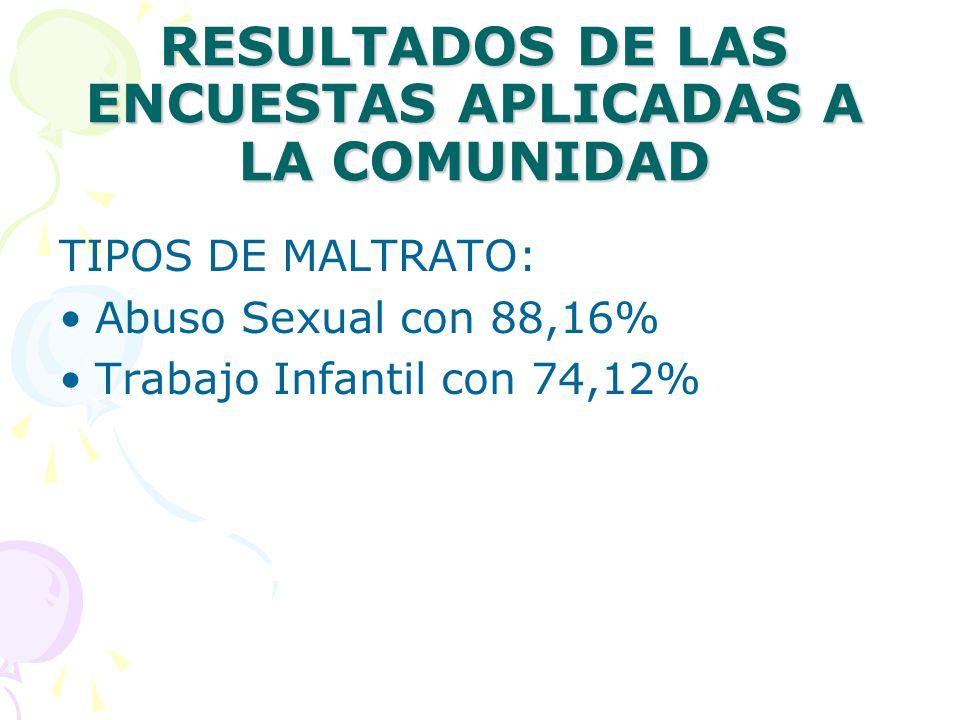 RESULTADOS DE LAS ENCUESTAS APLICADAS A LA COMUNIDAD TIPOS DE MALTRATO: Abuso Sexual con 88,16% Trabajo Infantil con 74,12%