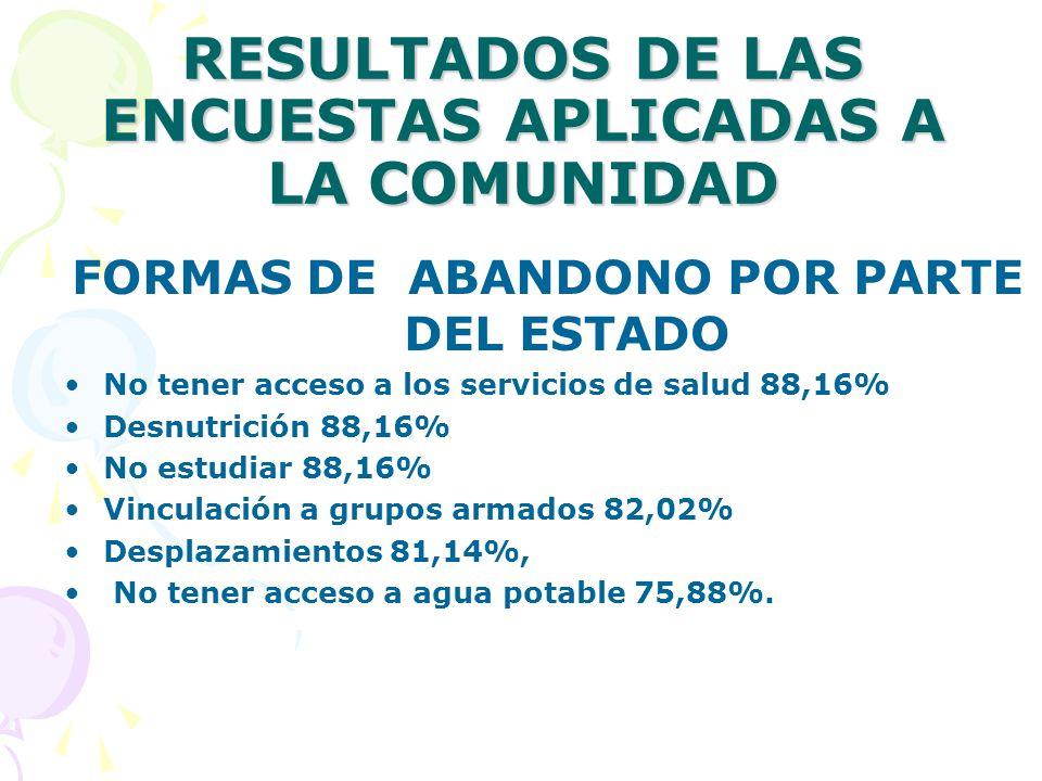 RESULTADOS DE LAS ENCUESTAS APLICADAS A LA COMUNIDAD FORMAS DE ABANDONO POR PARTE DEL ESTADO No tener acceso a los servicios de salud 88,16% Desnutrición 88,16% No estudiar 88,16% Vinculación a grupos armados 82,02% Desplazamientos 81,14%, No tener acceso a agua potable 75,88%.