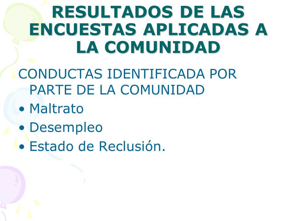 RESULTADOS DE LAS ENCUESTAS APLICADAS A LA COMUNIDAD CONDUCTAS IDENTIFICADA POR PARTE DE LA COMUNIDAD Maltrato Desempleo Estado de Reclusión.