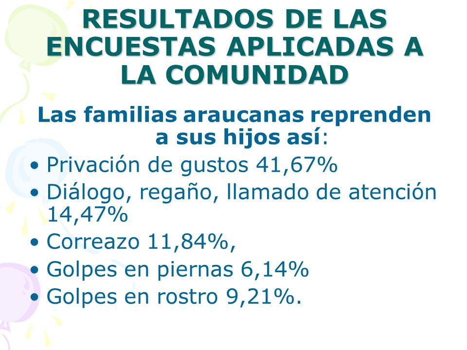 RESULTADOS DE LAS ENCUESTAS APLICADAS A LA COMUNIDAD Las familias araucanas reprenden a sus hijos así: Privación de gustos 41,67% Diálogo, regaño, llamado de atención 14,47% Correazo 11,84%, Golpes en piernas 6,14% Golpes en rostro 9,21%.