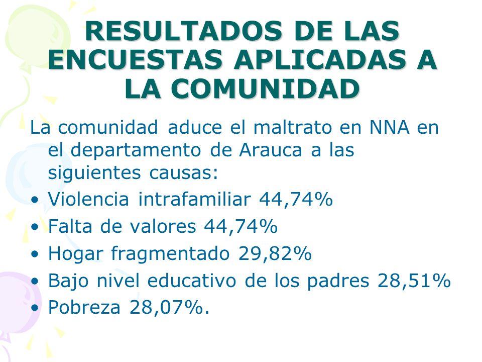 RESULTADOS DE LAS ENCUESTAS APLICADAS A LA COMUNIDAD La comunidad aduce el maltrato en NNA en el departamento de Arauca a las siguientes causas: Violencia intrafamiliar 44,74% Falta de valores 44,74% Hogar fragmentado 29,82% Bajo nivel educativo de los padres 28,51% Pobreza 28,07%.