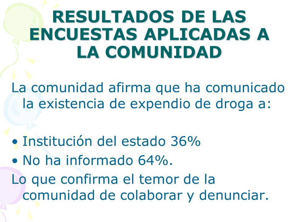 RESULTADOS DE LAS ENCUESTAS APLICADAS A LA COMUNIDAD La comunidad afirma que ha comunicado la existencia de expendio de droga a: Institución del estado 36% No ha informado 64%.