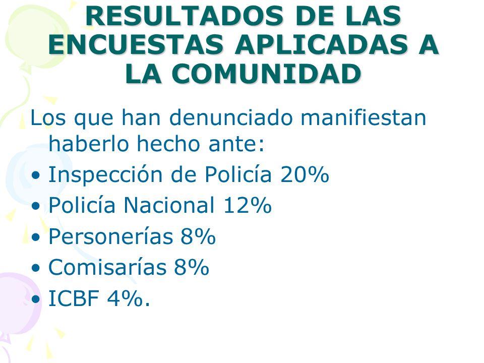 RESULTADOS DE LAS ENCUESTAS APLICADAS A LA COMUNIDAD Los que han denunciado manifiestan haberlo hecho ante: Inspección de Policía 20% Policía Nacional 12% Personerías 8% Comisarías 8% ICBF 4%.