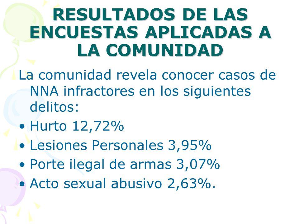 RESULTADOS DE LAS ENCUESTAS APLICADAS A LA COMUNIDAD La comunidad revela conocer casos de NNA infractores en los siguientes delitos: Hurto 12,72% Lesiones Personales 3,95% Porte ilegal de armas 3,07% Acto sexual abusivo 2,63%.