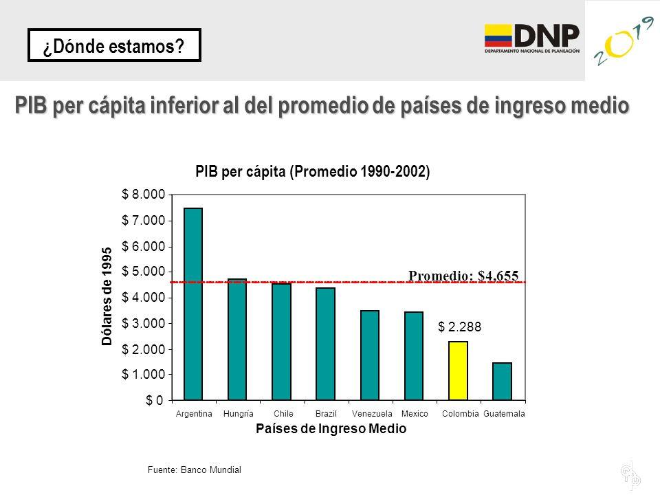 PIB per cápita inferior al del promedio de países de ingreso medio Fuente: Banco Mundial PIB per cápita (Promedio 1990-2002) $ 2.288 $ 0 $ 1.000 $ 2.000 $ 3.000 $ 4.000 $ 5.000 $ 6.000 $ 7.000 $ 8.000 ArgentinaHungríaChileBrazilVenezuelaMexicoColombiaGuatemala Países de Ingreso Medio Dólares de 1995 Promedio: $4,655 ¿Dónde estamos