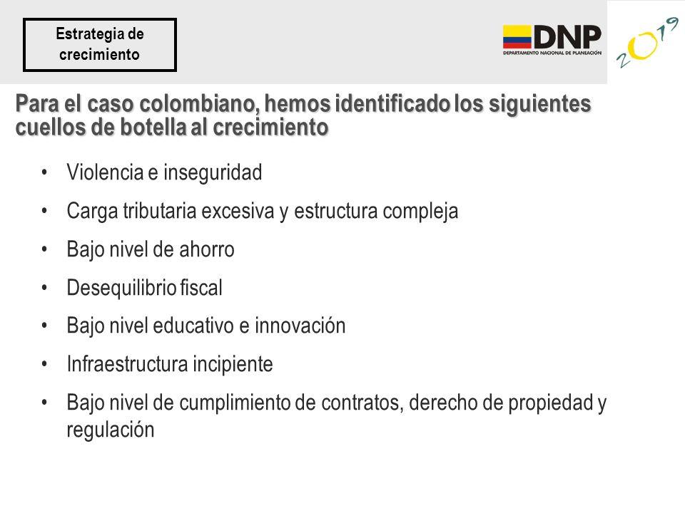 Para el caso colombiano, hemos identificado los siguientes cuellos de botella al crecimiento Violencia e inseguridad Carga tributaria excesiva y estructura compleja Bajo nivel de ahorro Desequilibrio fiscal Bajo nivel educativo e innovación Infraestructura incipiente Bajo nivel de cumplimiento de contratos, derecho de propiedad y regulación Estrategia de crecimiento