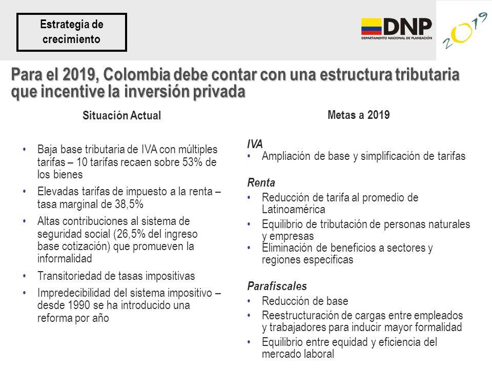 Para el 2019, Colombia debe contar con una estructura tributaria que incentive la inversión privada Metas a 2019 IVA Ampliación de base y simplificación de tarifas Renta Reducción de tarifa al promedio de Latinoamérica Equilibrio de tributación de personas naturales y empresas Eliminación de beneficios a sectores y regiones especificas Parafiscales Reducción de base Reestructuración de cargas entre empleados y trabajadores para inducir mayor formalidad Equilibrio entre equidad y eficiencia del mercado laboral Situación Actual Baja base tributaria de IVA con múltiples tarifas – 10 tarifas recaen sobre 53% de los bienes Elevadas tarifas de impuesto a la renta – tasa marginal de 38,5% Altas contribuciones al sistema de seguridad social (26,5% del ingreso base cotización) que promueven la informalidad Transitoriedad de tasas impositivas Impredecibilidad del sistema impositivo – desde 1990 se ha introducido una reforma por año Estrategia de crecimiento