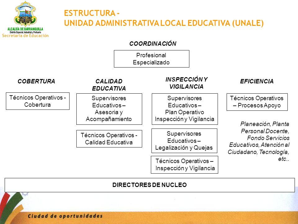 Secretaria de Educación COBERTURA Profesional Especializado Planeación, Planta Personal Docente, Fondo Servicios Educativos, Atención al Ciudadano, Te