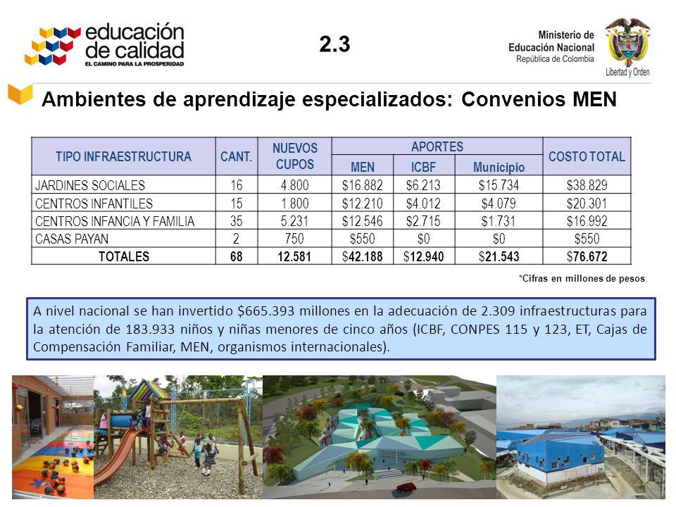 2.3 Ambientes de aprendizaje especializados: Convenios MEN TIPO INFRAESTRUCTURACANT. NUEVOS CUPOS APORTES COSTO TOTAL MENICBFMunicipio JARDINES SOCIAL
