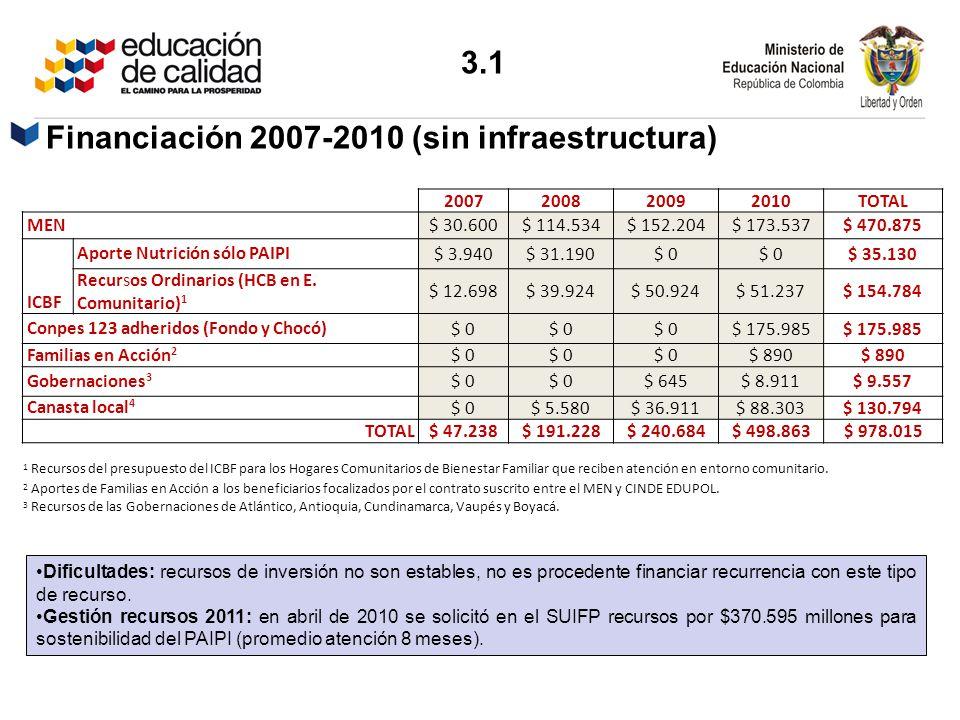 2007200820092010TOTAL MEN $ 30.600$ 114.534$ 152.204$ 173.537$ 470.875 ICBF Aporte Nutrición sólo PAIPI $ 3.940$ 31.190$ 0 $ 35.130 Recursos Ordinario