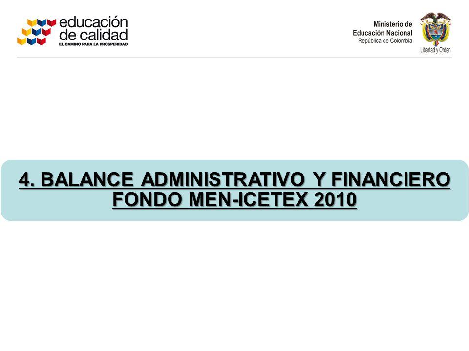 FUENTE: Informe financiero Fondo.No incluye vigencia 2011.