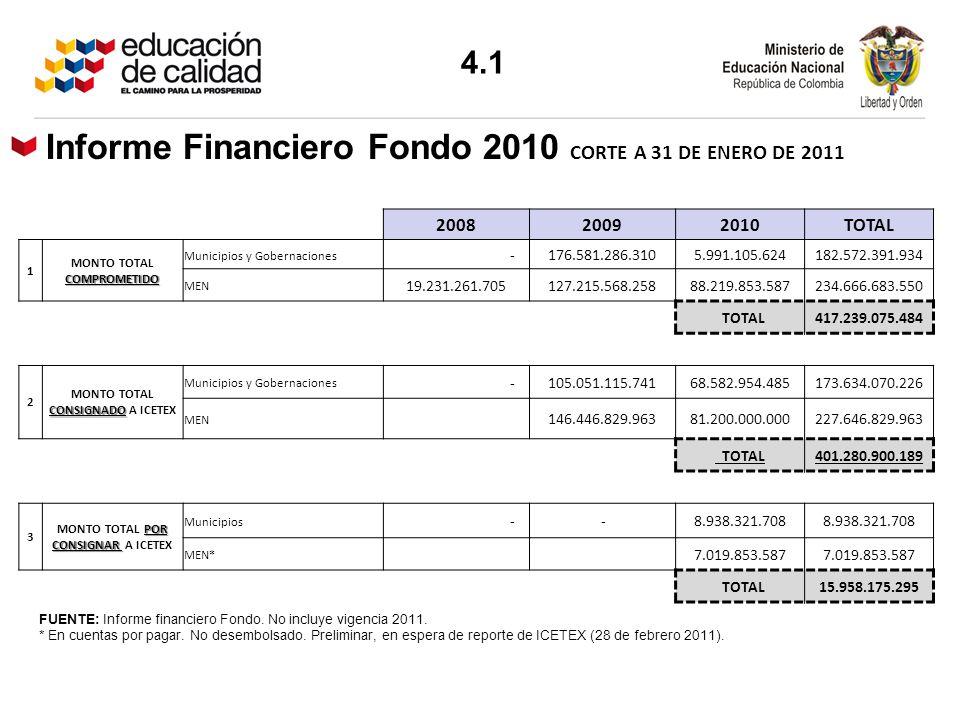 FUENTE: Informe financiero Fondo. No incluye vigencia 2011. * En cuentas por pagar. No desembolsado. Preliminar, en espera de reporte de ICETEX (28 de