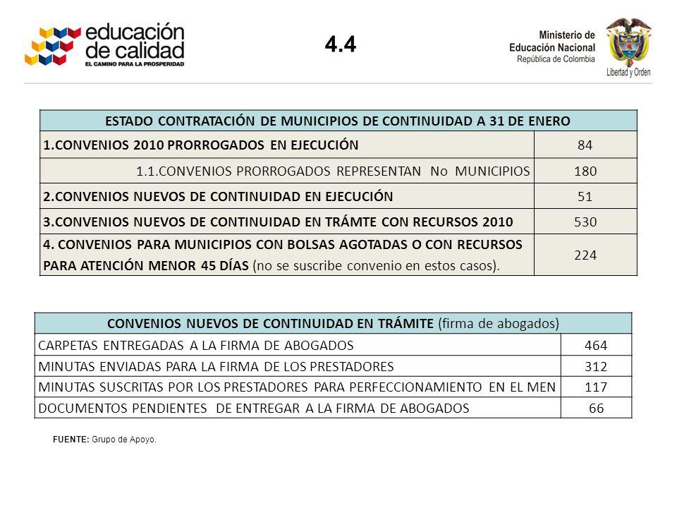 FUENTE: Grupo de Apoyo. CONVENIOS NUEVOS DE CONTINUIDAD EN TRÁMITE (firma de abogados) CARPETAS ENTREGADAS A LA FIRMA DE ABOGADOS464 MINUTAS ENVIADAS