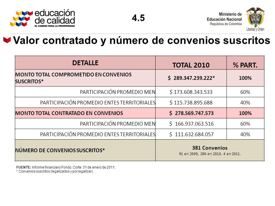 FUENTE: Informe financiero Fondo. Corte 31 de enero de 2011. * Convenios suscritos (legalizados y por legalizar). DETALLE TOTAL 2010% PART. MONTO TOTA
