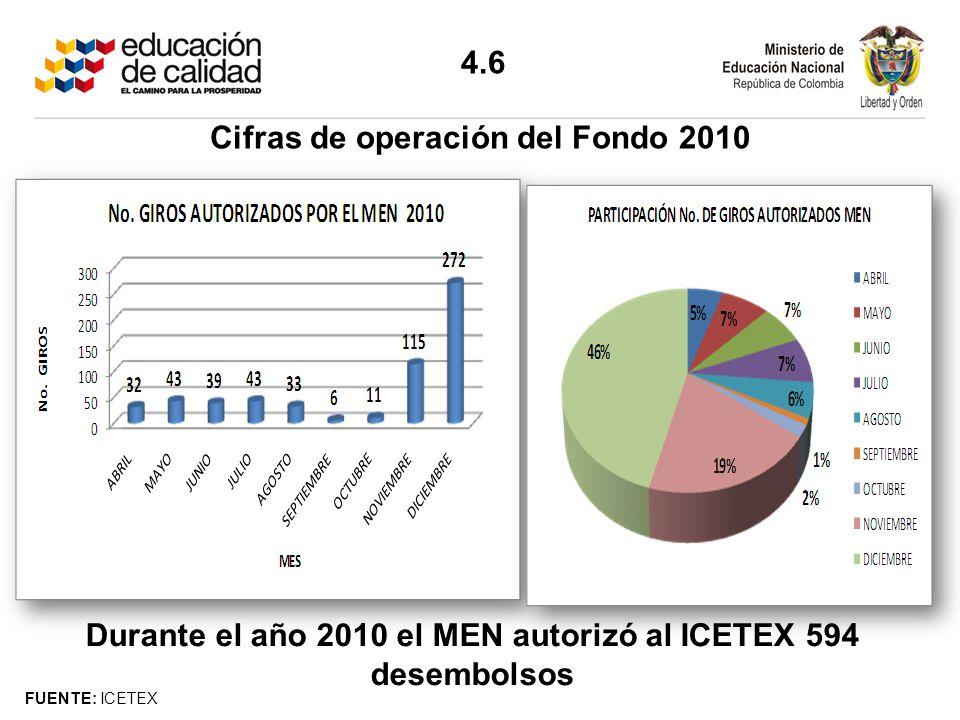 Durante el año 2010 el MEN autorizó al ICETEX 594 desembolsos FUENTE: ICETEX Cifras de operación del Fondo 2010 4.6