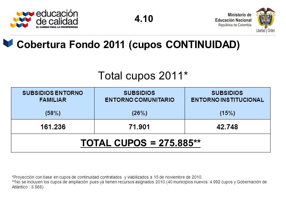 SUBSIDIOS ENTORNO FAMILIAR (58%) SUBSIDIOS ENTORNO COMUNITARIO (26%) SUBSIDIOS ENTORNO INSTITUCIONAL (15%) 161.23671.90142.748 TOTAL CUPOS = 275.885**