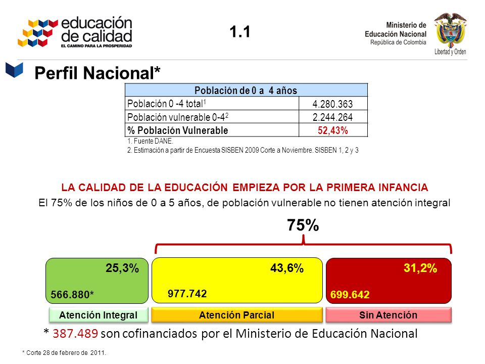 Perfil Nacional* * Corte 28 de febrero de 2011. 1.1 Población de 0 a 4 años Población 0 -4 total 1 4.280.363 Población vulnerable 0-4 2 2.244.264 % Po