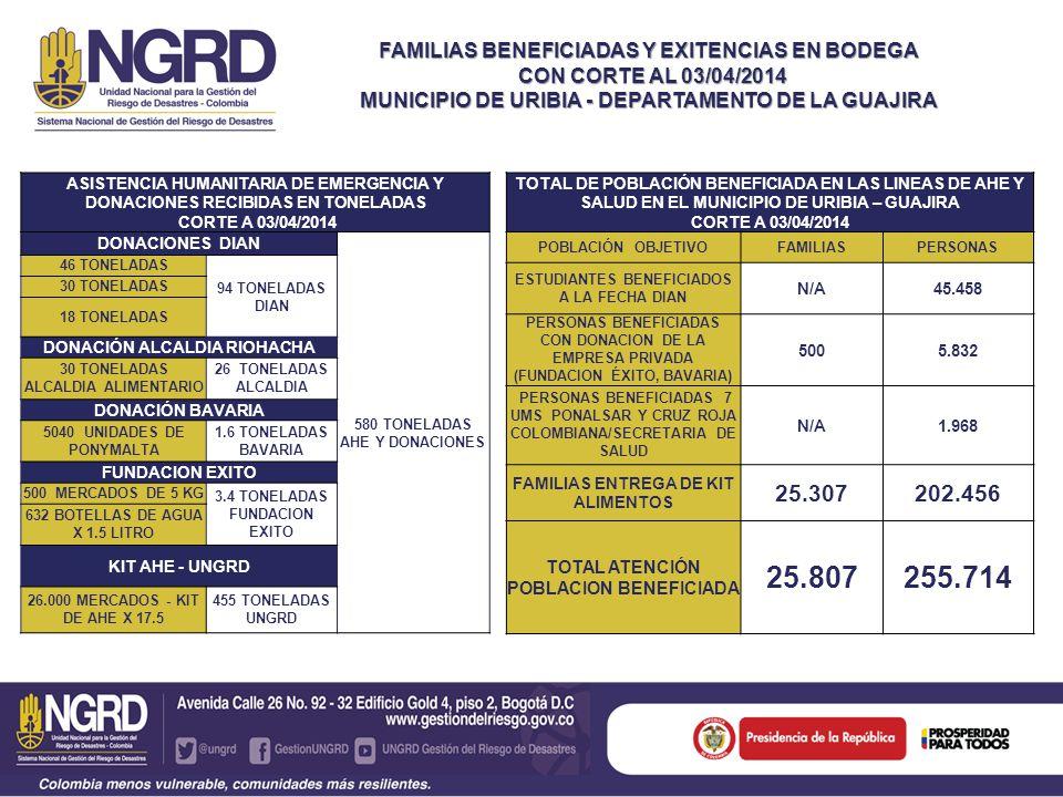 FAMILIAS BENEFICIADAS Y EXITENCIAS EN BODEGA CON CORTE AL 03/04/2014 CON CORTE AL 03/04/2014 MUNICIPIO DE URIBIA - DEPARTAMENTO DE LA GUAJIRA ASISTENC